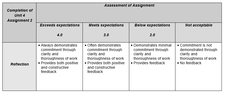 Unit4A2rubric.png