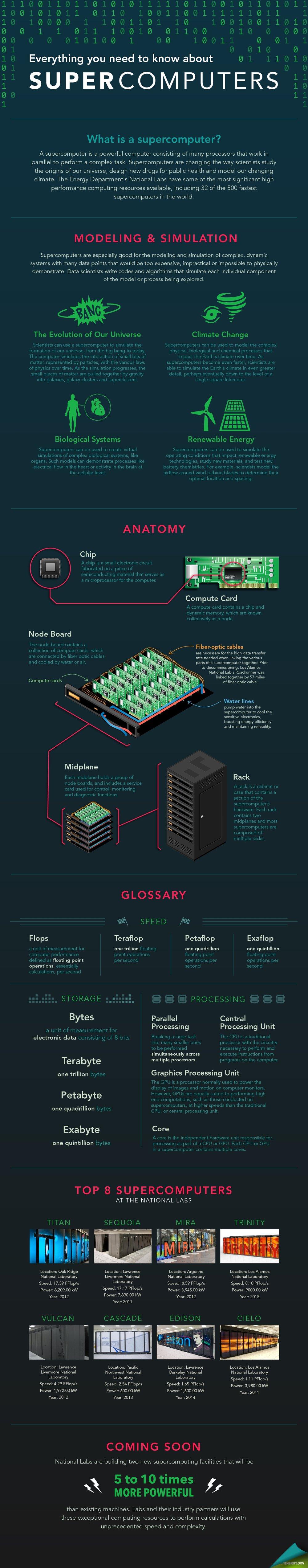 supercomputers-update-010516.jpg.jpg