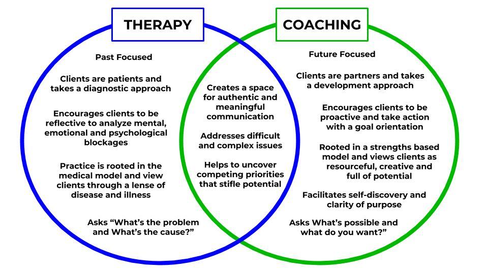 Coaching vs Therapy Image (1).jpg