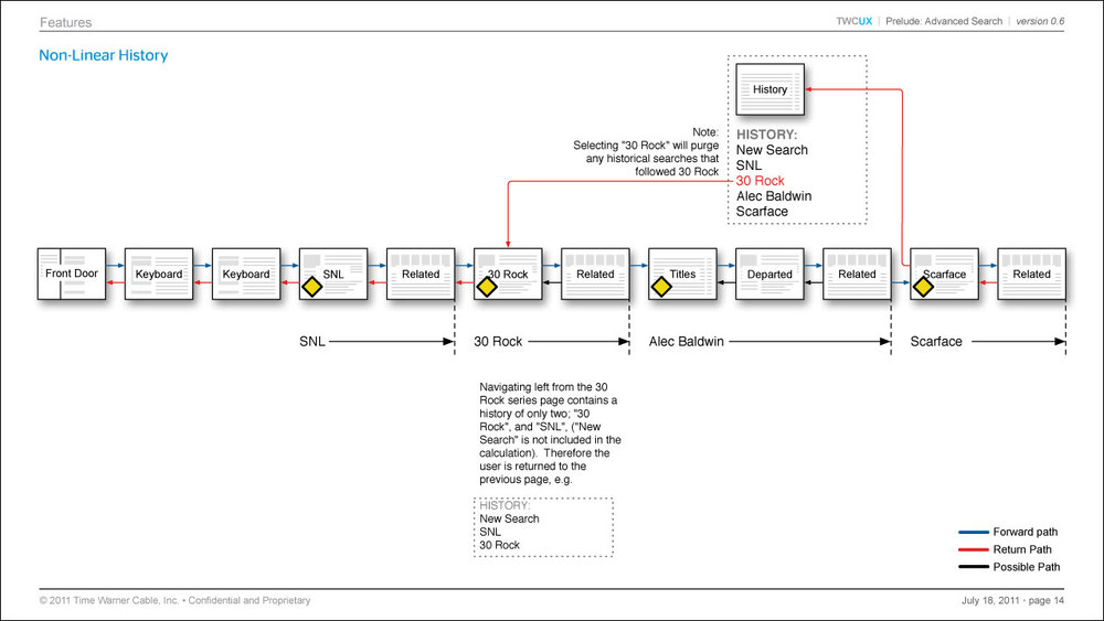 Diagrams_History.jpg