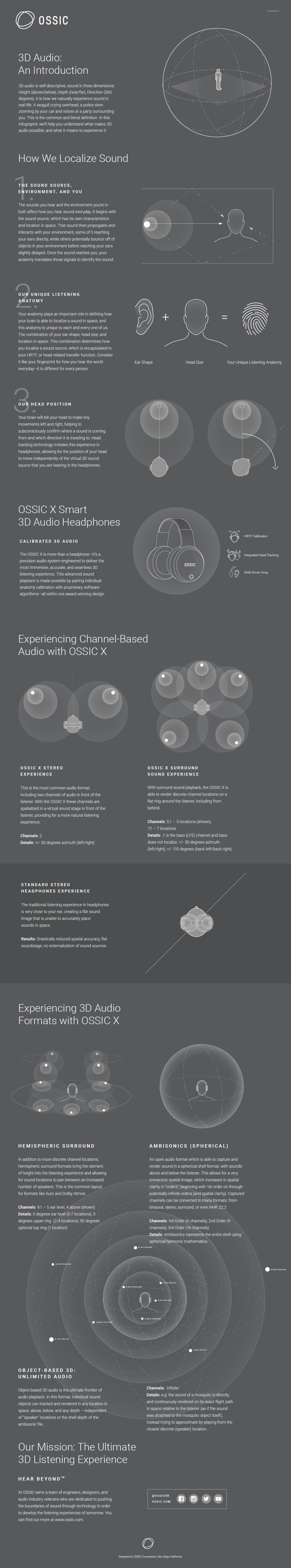 OSSIC 3D Audio Infographic 5.png