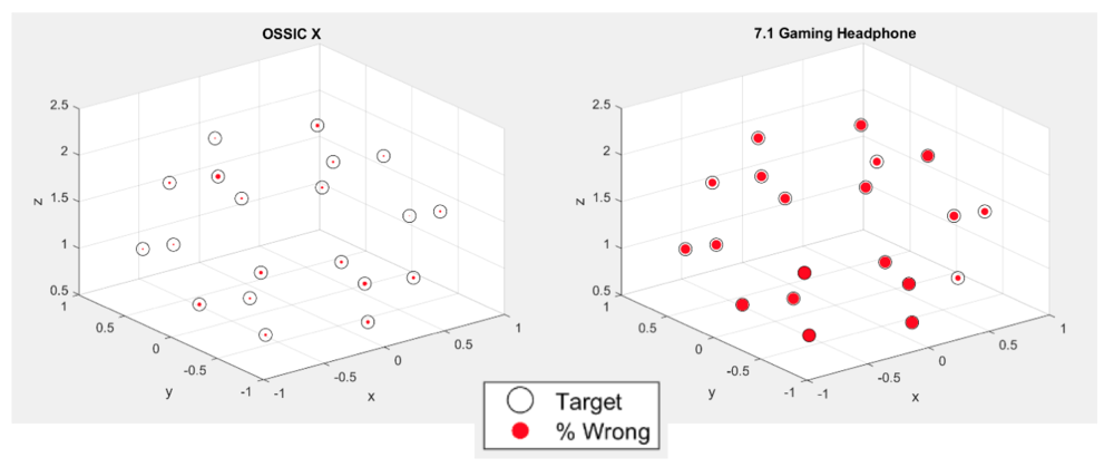 3D Localization Results: The listener is positioned at the center of 20 speakers. Open black circle is the target location, solid red is the % of incorrect answers. If the black circle is filled red, it means that the location is incorrect for all testers. The OSSIC X, on the left, shows few errors. The 7.1 gaming headphone is failing for all speaker locations.