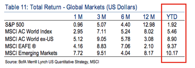 table via Bank of America Merrill Lynch