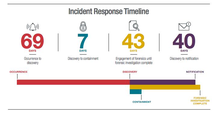 Incident-response-timeline-BakerHostetler