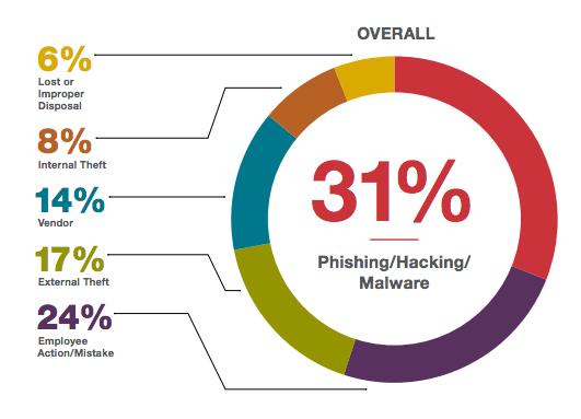 Top-causes-for-cyber-threats-BakerHostetler