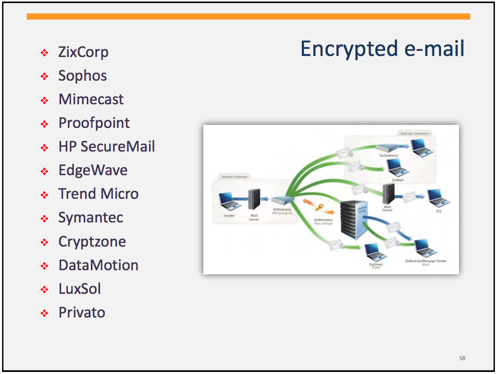 email-encryption-options-for-cybersecurity