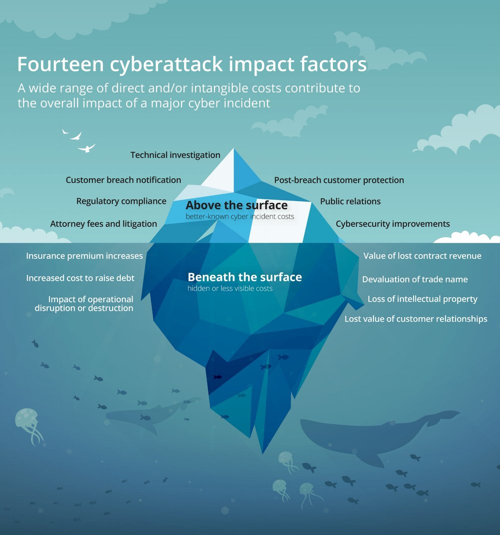 Fourteen cyberattack impact factors