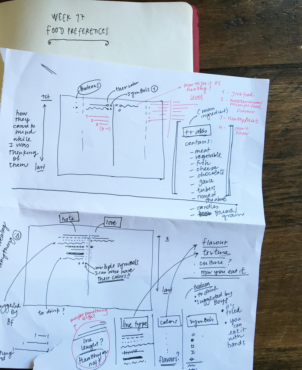 very disorganized first sketch