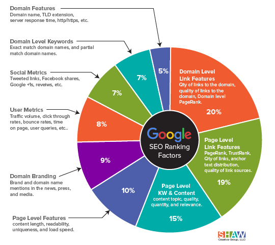 Key website factors for ranking successfully in Google search results.