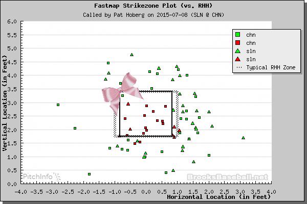 Pitch Data via BrooksBaseball