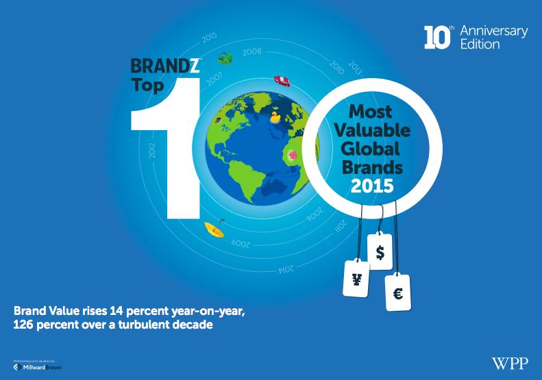 Montage Marketing Tip of the week comes from Millward Brown's Top 100 Brandz report.