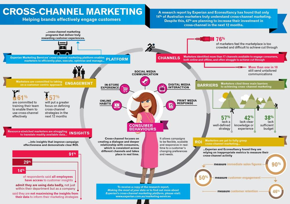 Cross-Channel Marketing Infographic