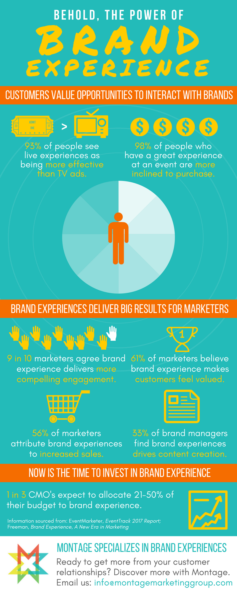 We used Canva to design our latest infographic.