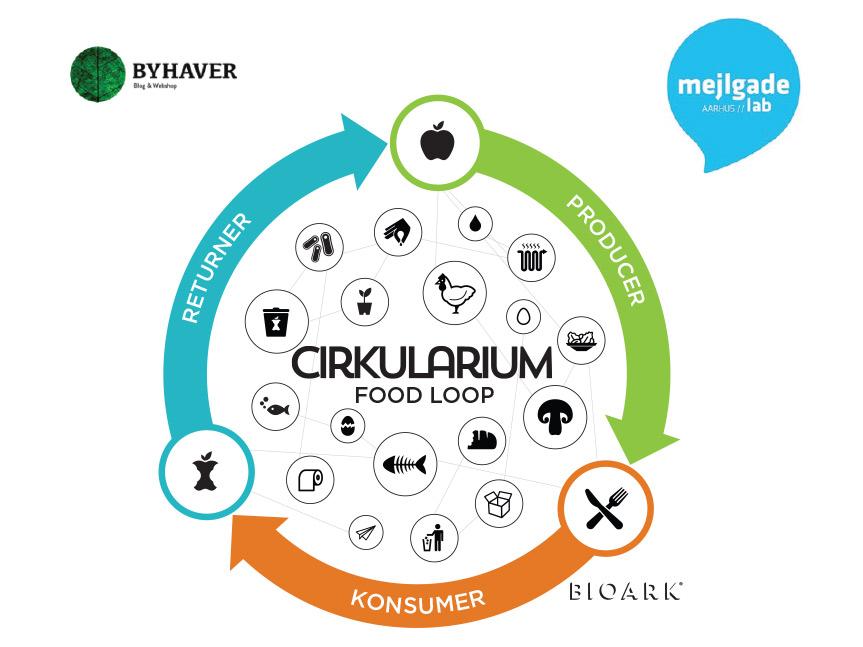 BIOARK - Cirkularium
