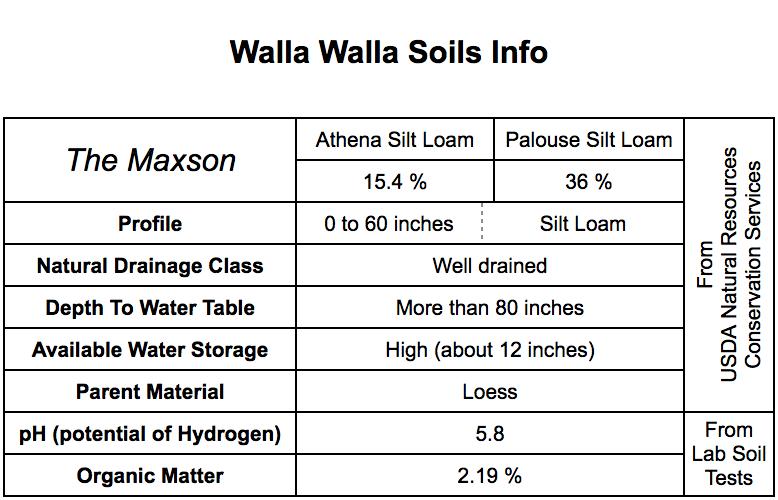 Walla Walla soil.png