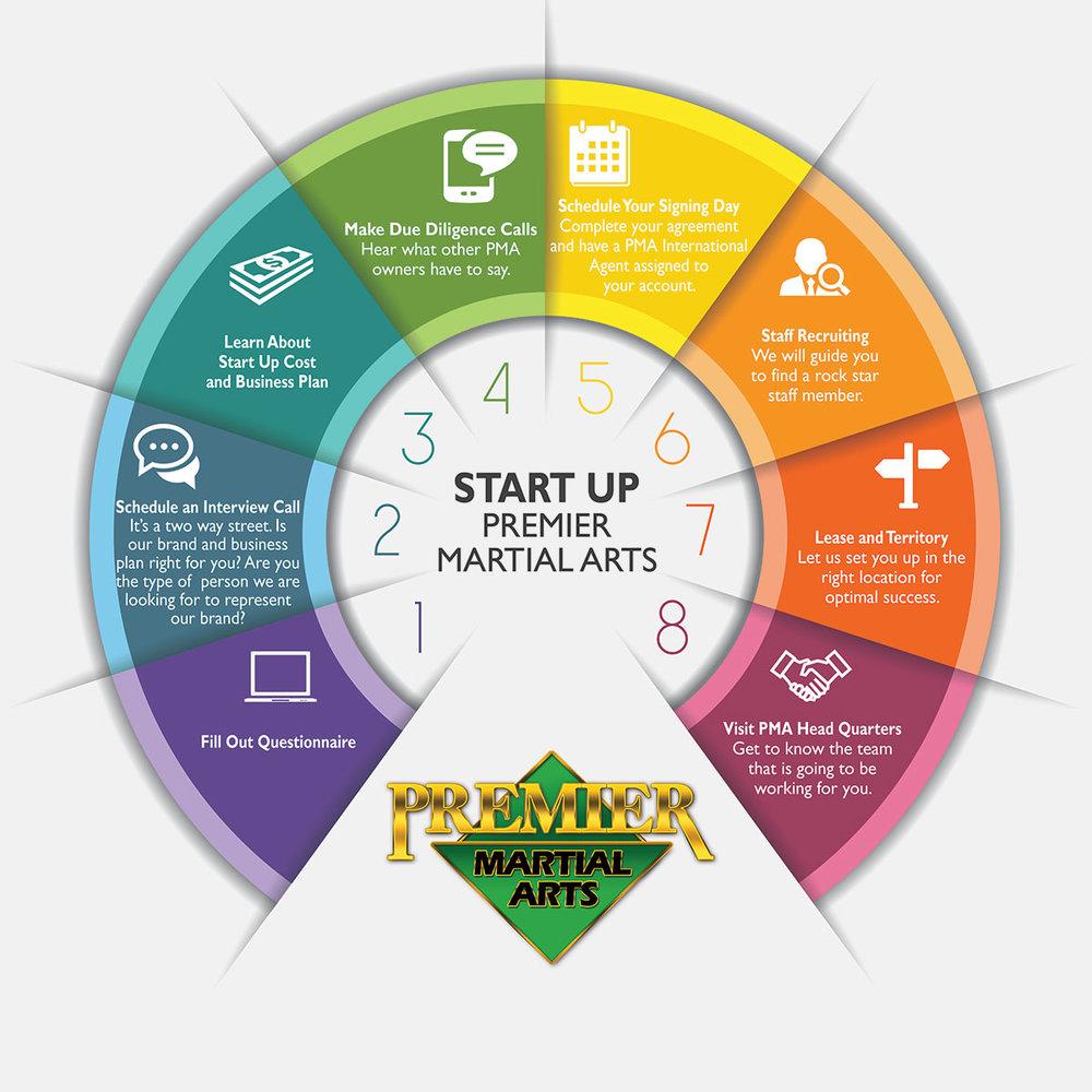 Becoming-PMA-Start-up2-proof3.jpg