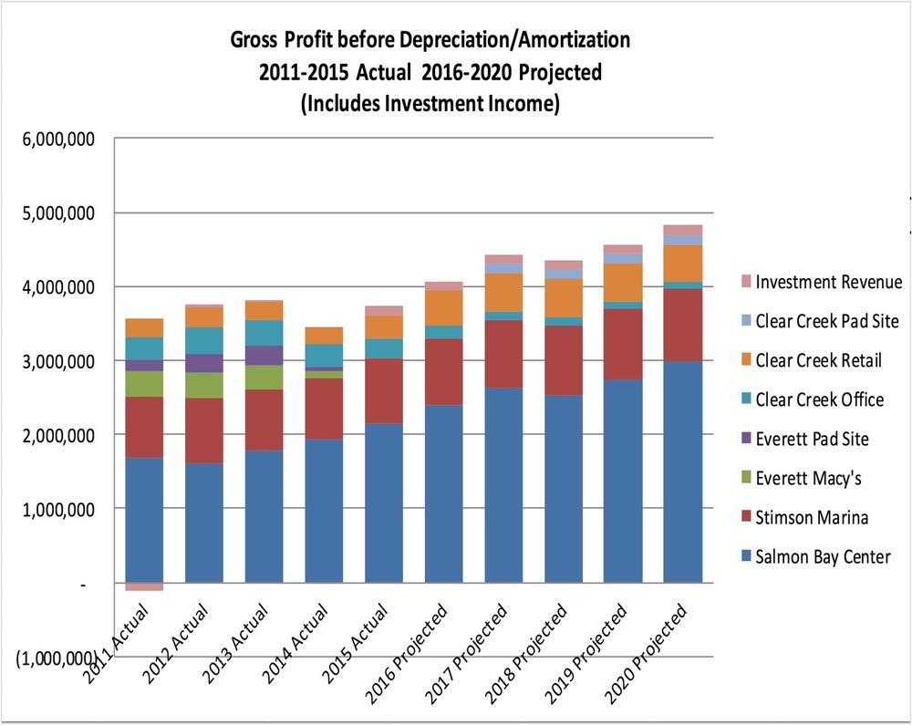 """With recent investment changes we've made over the past couple of years and upcoming capital investments, we expect gross profits to increase on average 5% annually, per the chart above. Meantime we have continued the longstanding policy of assuring shareholders of a steady and increasing dividend, balancing the need for funds to upgrade our properties with our obligation to pay dividends.This is a critical part of our strategy since a privately-held company that doesn't grow will lack the means to accommodate the needs of the next – and larger - generation.Our investments with Talon have been quite successful, especially the 9th Ave. N. property which they designed and permitted – then Paul Allen's Vulcan bought it for $35 million.They had just moved into the Allen Institute for the Brain kitty corner to the Talon site and needed that whole block to expand. We tripled our investment.The other Talon properties are performing essentially as initially proposed.They have been good investments for us since they are larger than something we could or would do alone and Talon gets a better borrowing rate than we can achieve.    What is perhaps the most telling thing that has happened this past year is a pronounced interest in both our Silverdale and Ballard properties.With the improvements to the office building, the upgraded AMC and soon the pad building, we have received an offer for the multiplex, prospective tenants have been eager to tie up space in the pad building and there has been new interest in leasing office space. While we have no immediate motive to sell, the market is telling us that we have created real value at the property. There continues to be interest in our planned new building in Ballard, however we have slowed down the building permit process in order to stretch it out until we have a proposal for the building that we want to move forward with.Despite the fact that Ballard is deemed """"not an office market,"""" we are engaging with a steady stream of wou"""