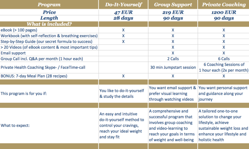 Puricious Set Yourself Free weight loss program comparison chart Do-It-Yourself Group Private health coaching