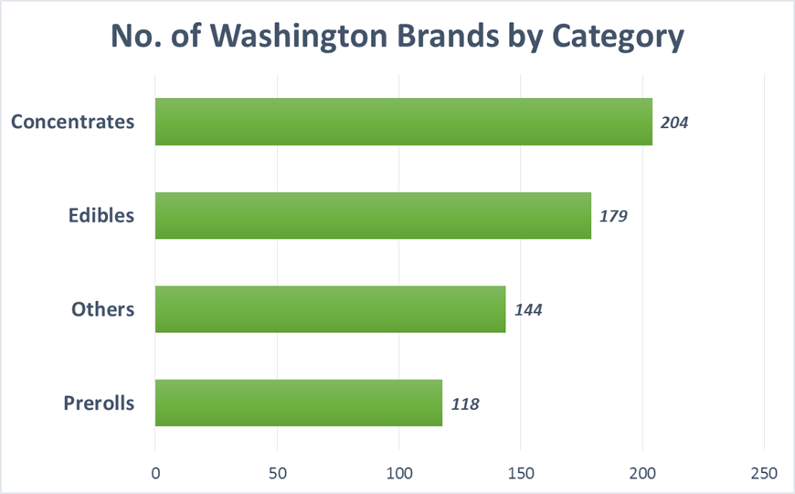 Number Of Washington Brands by Category