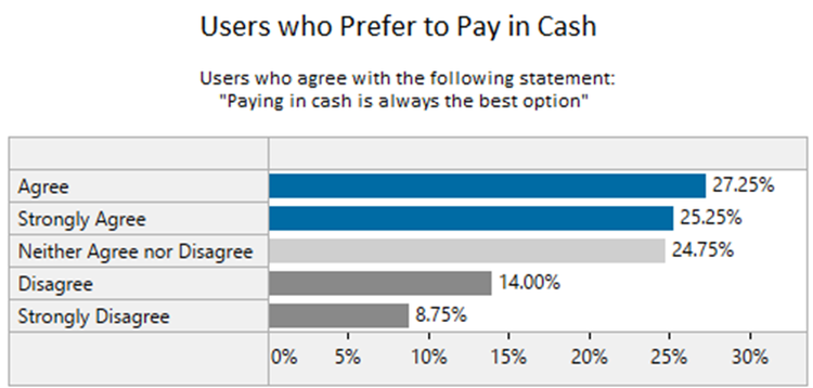 User who Prefer to pay in cash