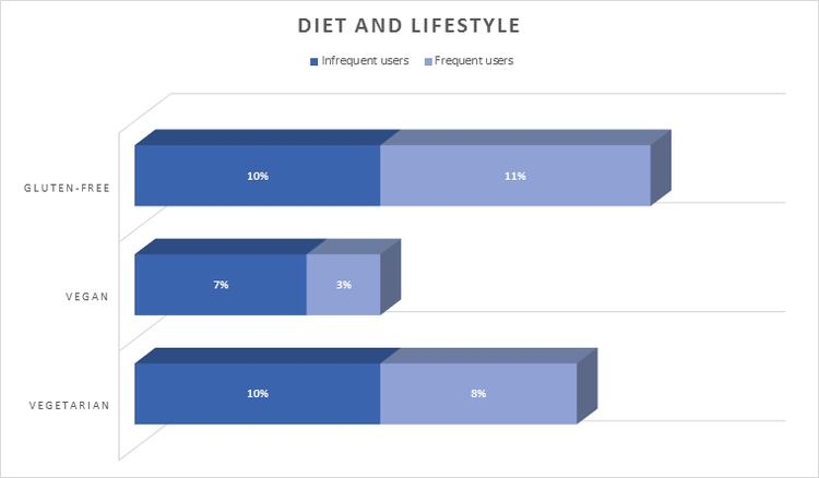 Diet & Lifestyle | Marijuana Users | Brightfield Group