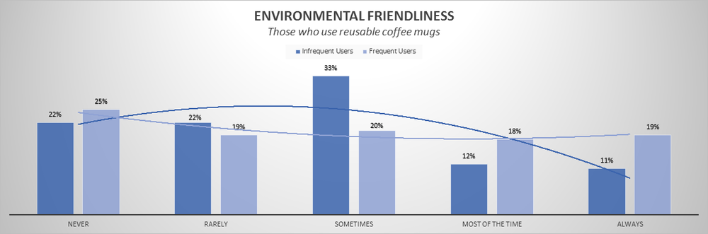 Environmental Friendliness | Marijuana Users | Brightfield Group