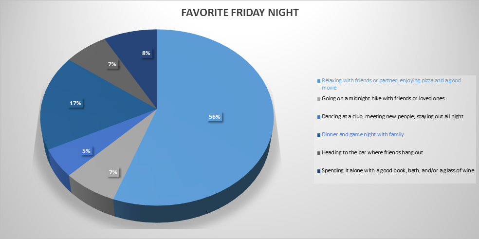 Favorite Friday Night | Marijuana Users | Brightfield Group