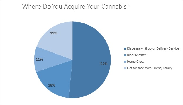 Somewhat surprisingly, survey results indicate that younger generations are more comfortable purchasing through legal channels, while baby boomers are more likely to be purchasing through the black market, growing their own or relying on a friend or family member to give them their cannabis.  Baby boomers are more price sensitive, less interested in a wide product selection and lab tested medication and are more worried about their names being recorded as a medical marijuana patient.  It is also worth noting that baby boomers generally spend less per week than millennials or Gen Xers (53% of Baby Boomers spend $25 or less per week, compared with 39% of Gen Xers and 33% of Millennials) so dispensaries catering to a more high end clientele or manufacturers looking to create more premium or value added products should target Millennials and Gen Xers.