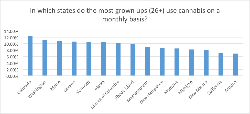 Source: SAMHSA, Center for Behavioral Health Statistics and Quality, National Survey on Drug Use and Health, 2013, and 2014. Marijuana Use in the Past Month by Age Group and State
