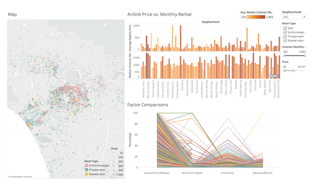 Map: Total Listing Distribution; Bar: Airbnb vs Rental; Parallel Coordinates: 4-factor filter