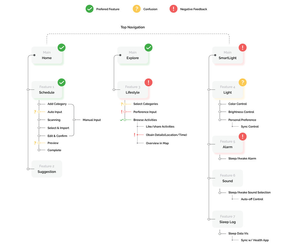 Initial Information Architecture Flow