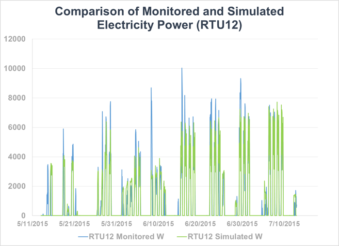 Low error from simulated vs monitored power display accuracy of energy model.