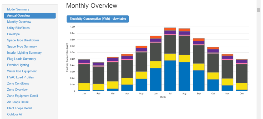 Monthly overview of electricity consumption from Reporting page