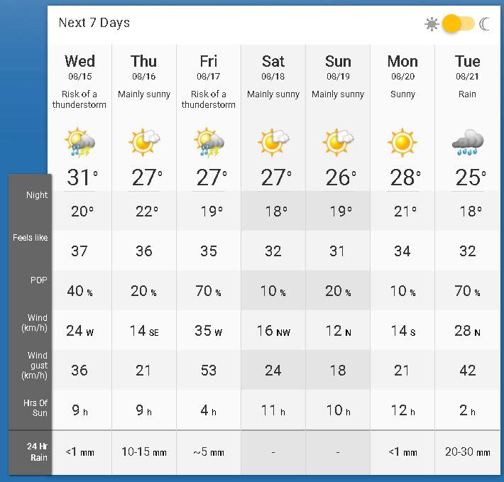 20180814 - Toornto Weather Forecast.jpg