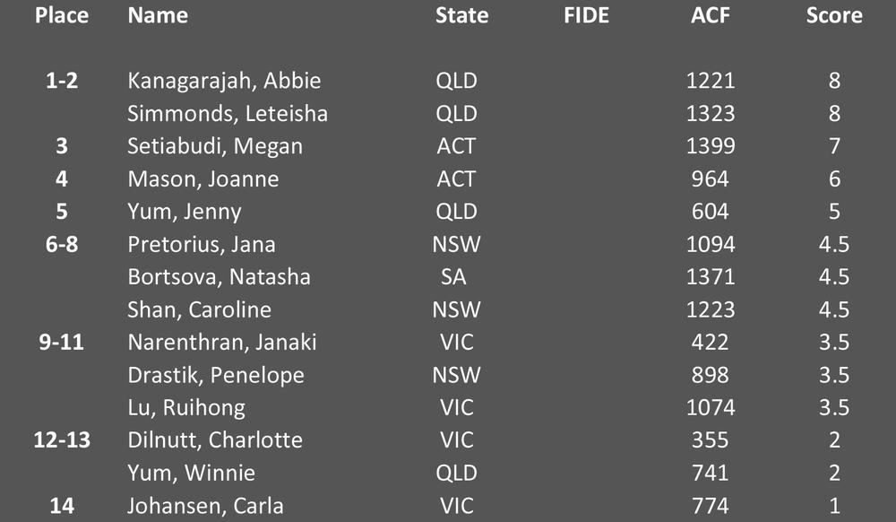 U18 Girls Final Standings - Click to enlarge.