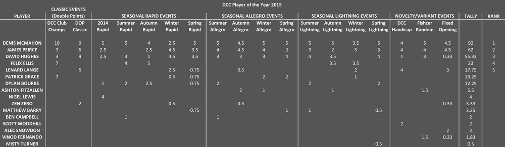 The DCC Player of the year points table (click to enlarge)