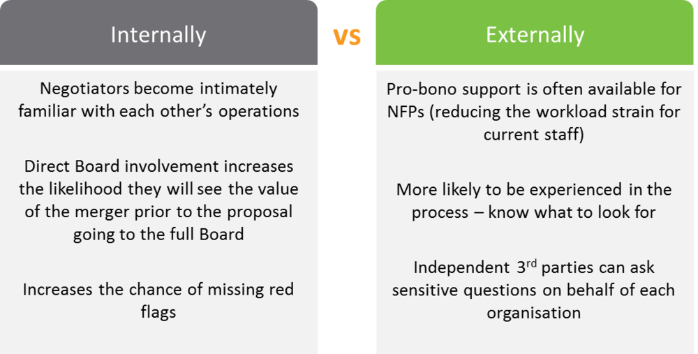 Figure 9: Key considerations internal vs external due diligence