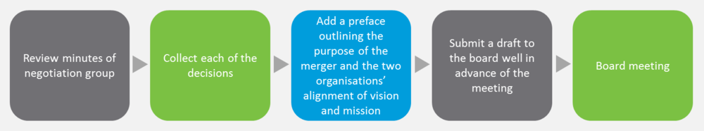 Figure 11: Finalising the merger agreement