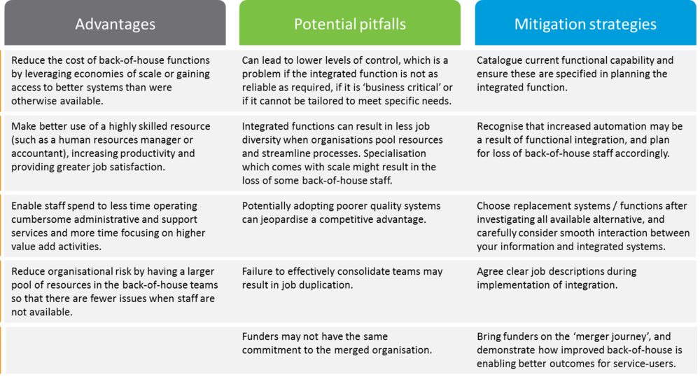 Figure 23: Advantages and potential pitfalls of integrating back-of-house functions