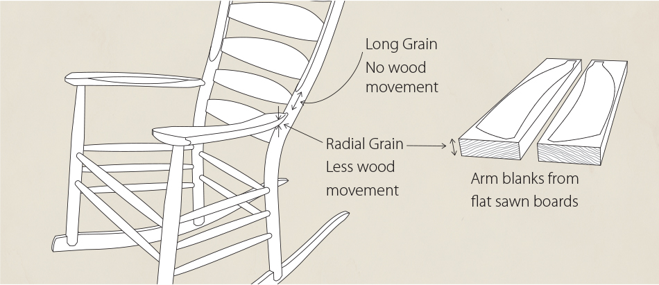 Paying attention to the grain orientation of blank chair parts is one of  the first steps in the process of creating strong, lasting joints.