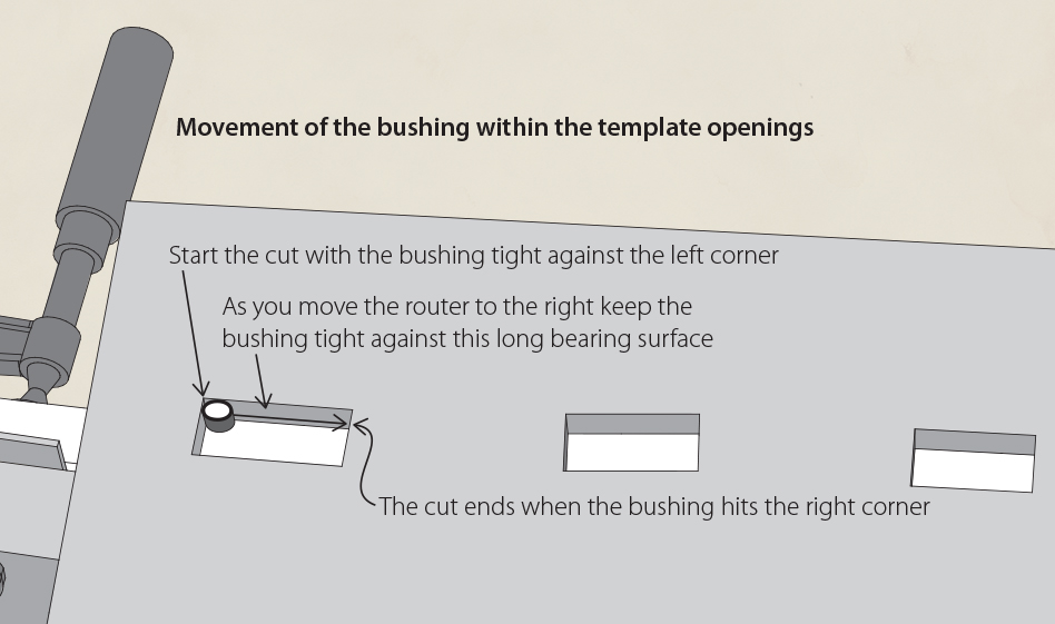 The movement of the router bushing within the template opening