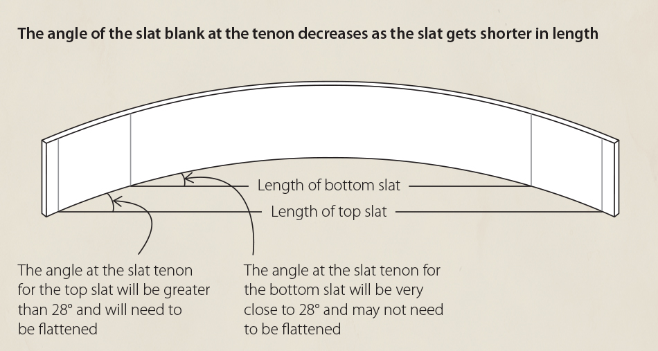 Fitting Slats: The angle of the slat blank at the tenon decreases as the slat gets shorter in length