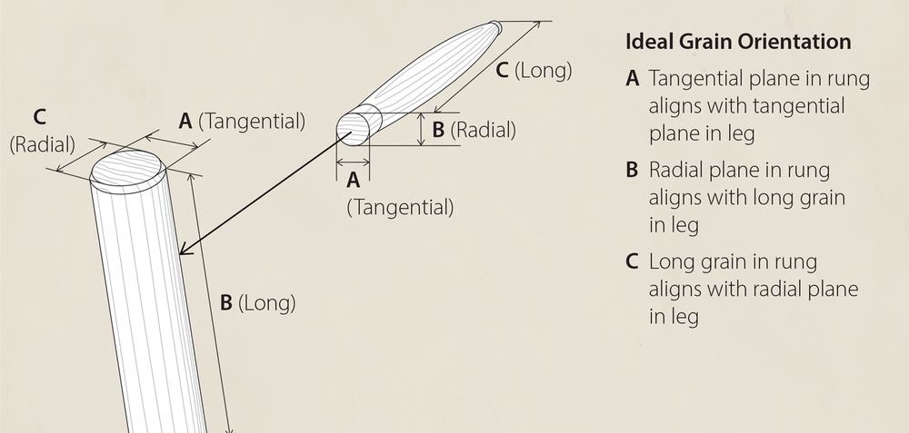 The ideal grain orientation for a rung to leg joint