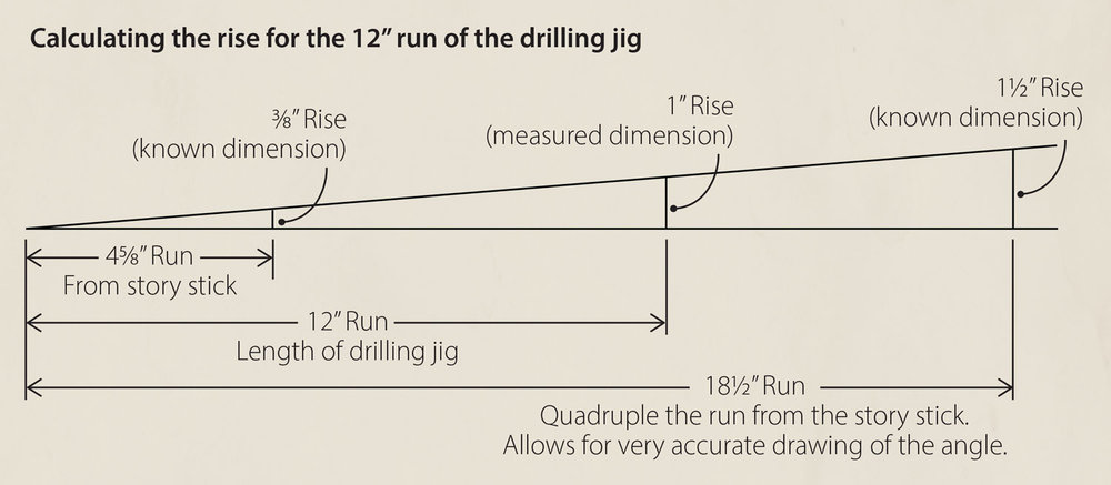 "Calculating the rise for the 12"" run of the drilling jig"