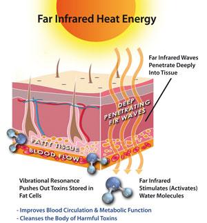 Far-Infrared-