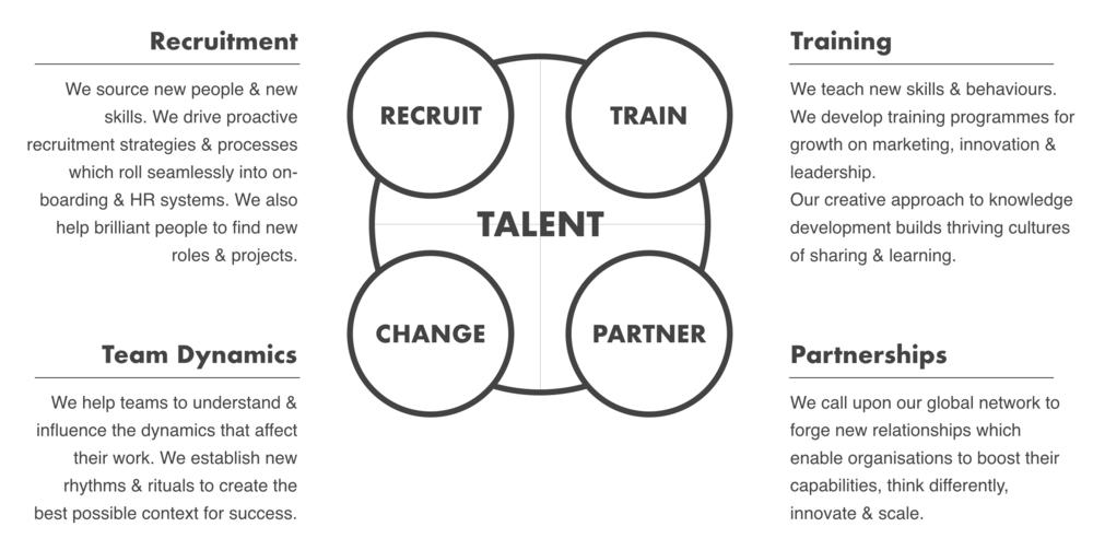 Recruitment Training Team Dynamics Partnerships