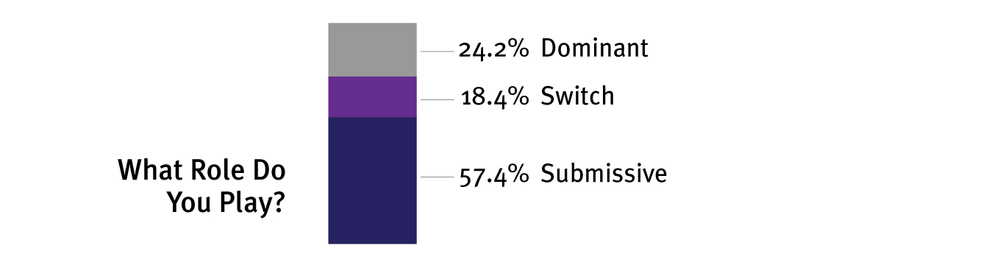Unsurprisingly, submissives make up over half of the BDSM community, with dominants being less than a quarter, and about a fifth being switches.