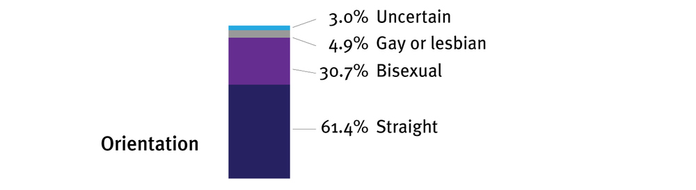 I think the researchers worded this question poorly. The BDSM community has come up with a number of terms, such as 'heteroflexible' or 'polysexual', rather than just being either 'straight', 'bisexual', or 'gay'. My own sense is that this graph overstates the number of people who are completely straight.