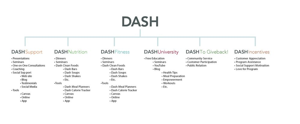 Dash_Brand_Architect_Page_1.jpg