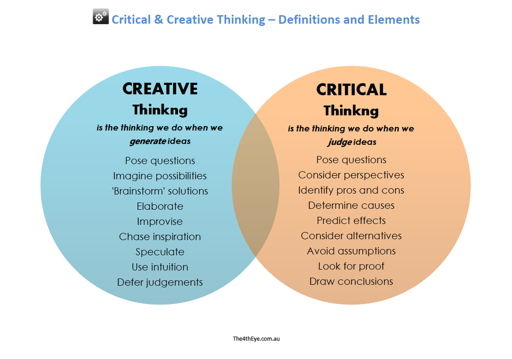 critical and creative thinking questions essay Successful executives use critical thinking skills every day, to sift through incomplete and complex information, ask the right questions, recognize strong versus weak arguments, and to assimilate the information they need to make logical business decisions.